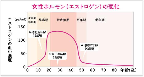 女性ホルモン 減少