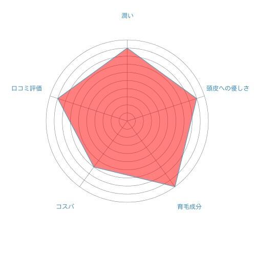 ベルタ育毛剤 評価チャートグラフ