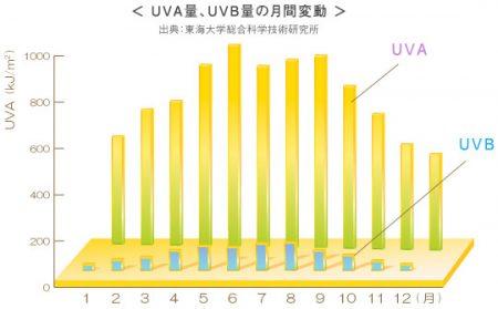 UV量 年間